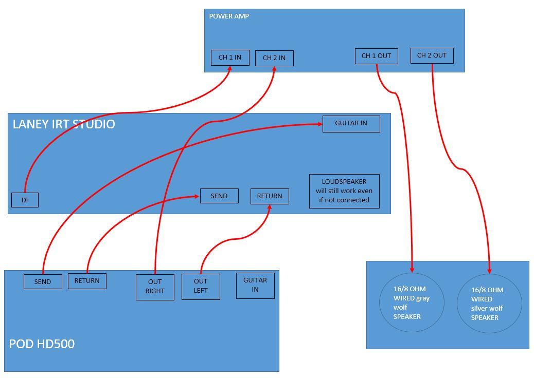 POD HD500 Dual Output - POD HD - Line 6 Community