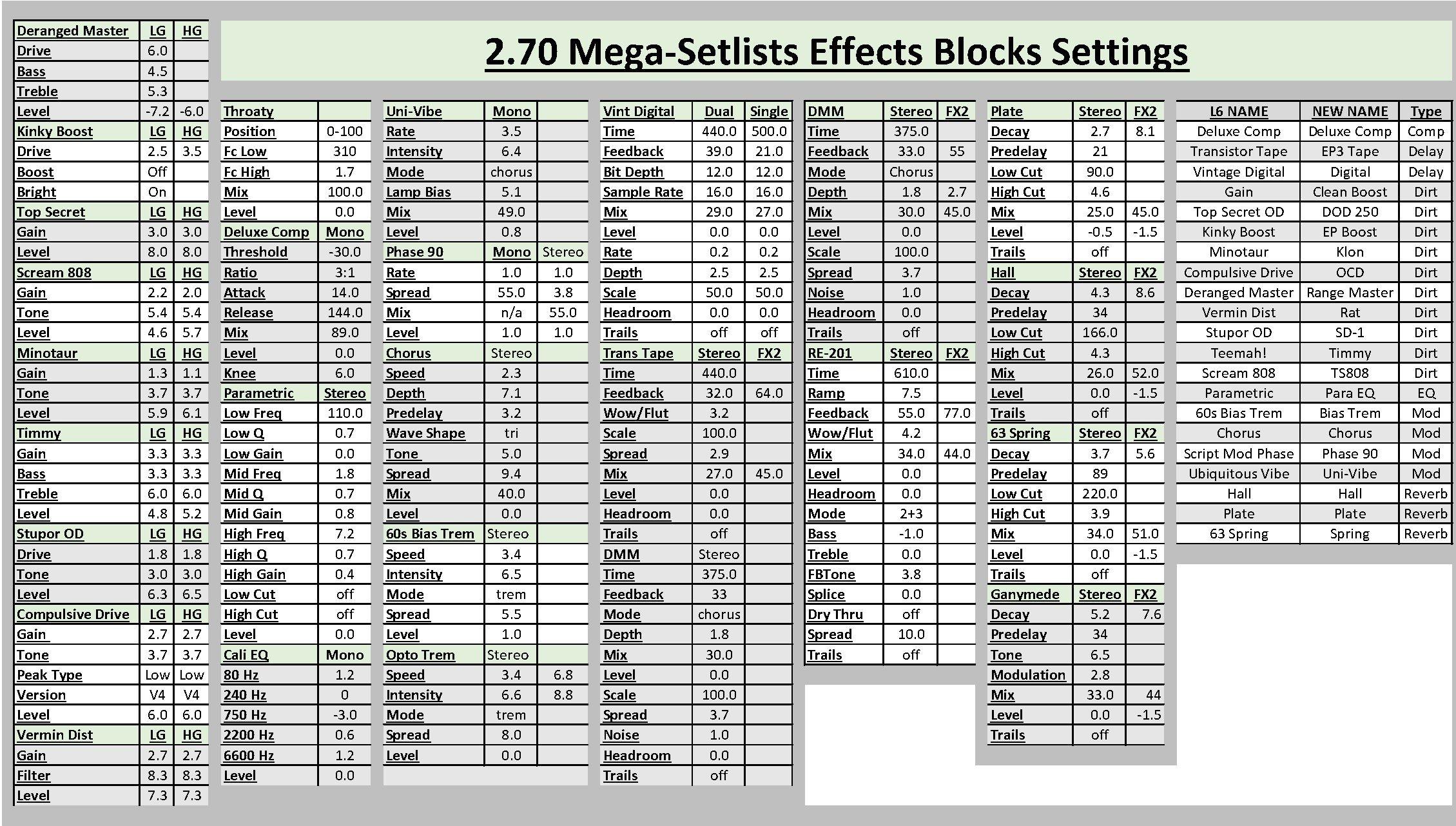 Line 6 Helix 2 70 Mega-Setlists (Free!) - Helix - Line 6