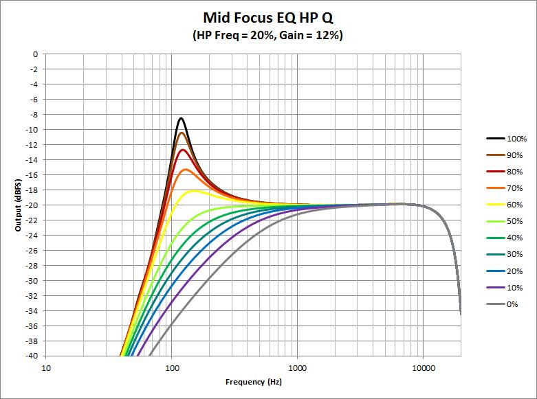 Mid Focus EQ -HP Q.png