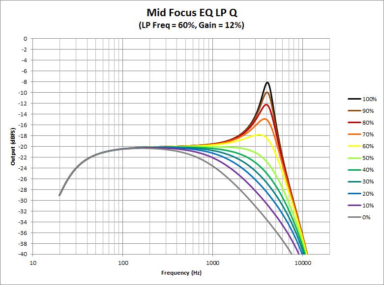 Mid Focus EQ -LP Q.png