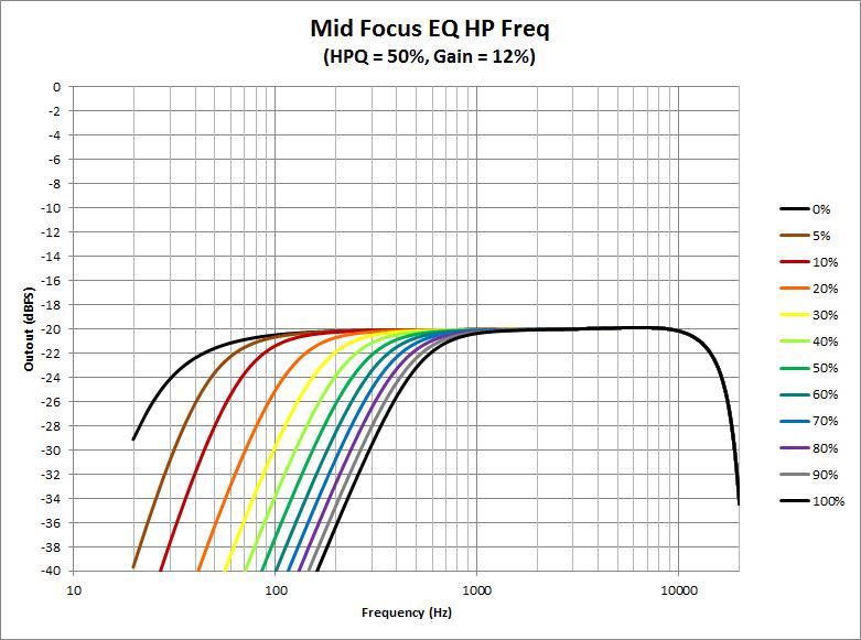 Mid Focus EQ -HP Freq.png