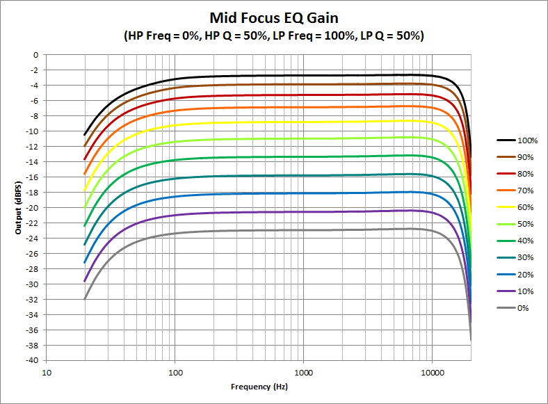 Mid Focus EQ -Gain.png