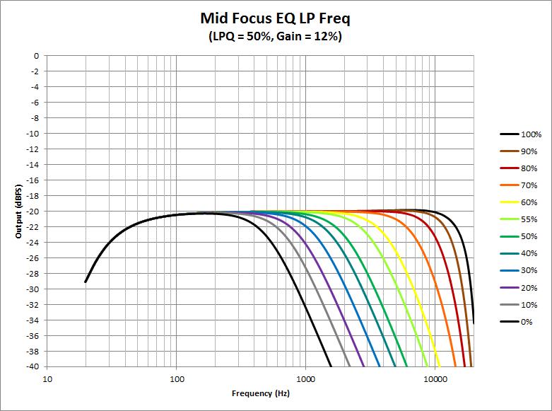 Mid Focus EQ -LP Freq.png